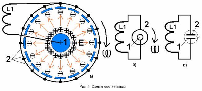 магнитного поля.