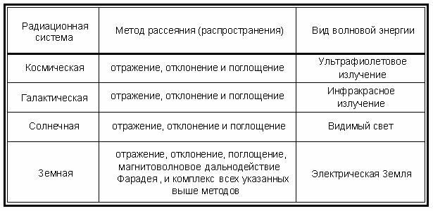 таблица законы действия факторов среды на организмы