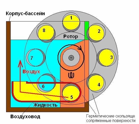 Схема устройства ротационного